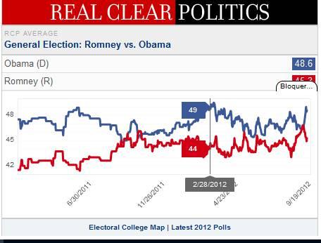 Historique des sondages présidentielle 2012