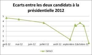Ecart dans les sondages election presidentielle 16102012