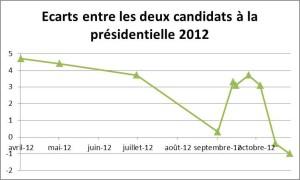 Ecart entre les deux candidats a la présidentielle americaine 2012