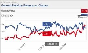 Historique des elections presidentielles américaines 2012