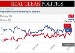 Historique des sondages aux elections presidentielles - 16102012