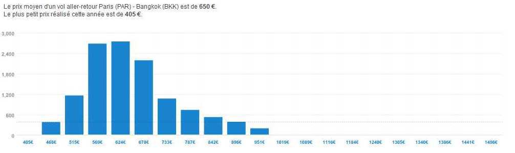 Statistiques d'un billet d'avion pour un Paris - Bangkok aller-retour