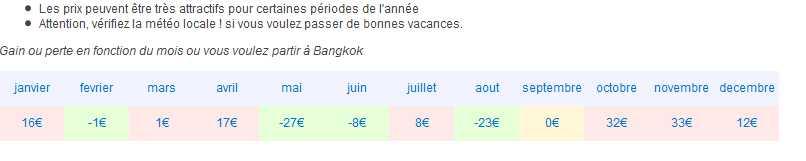 Meilleur prix du billet d'avion Paris - Bangkok selon la période d'achat dans l'année