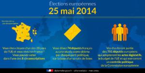Résultats élection européenne 2014 journaux belges et suisses