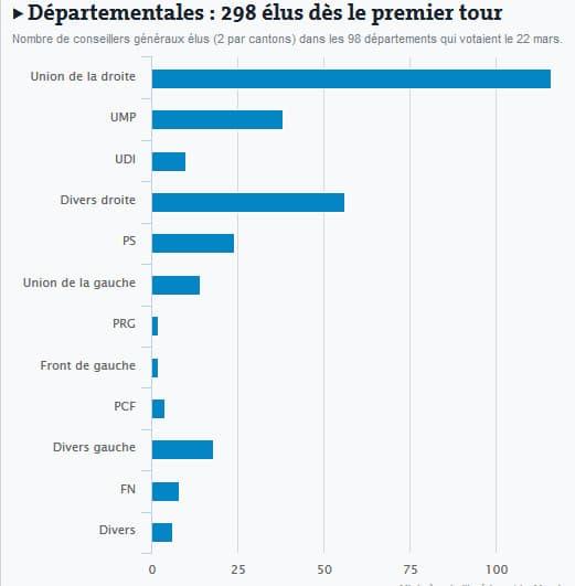 Résultats du 1er tour des élections départementales 2015